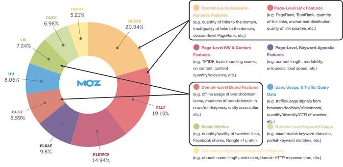 SEO offpage có vai trò quan trọng, ảnh hưởng tới nhiều yếu tố của website