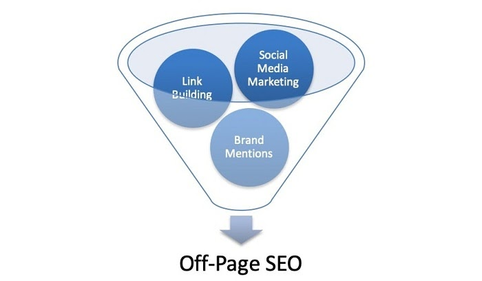 SEO offpage bao gồm liên kết như link building, social media, social marketing,...