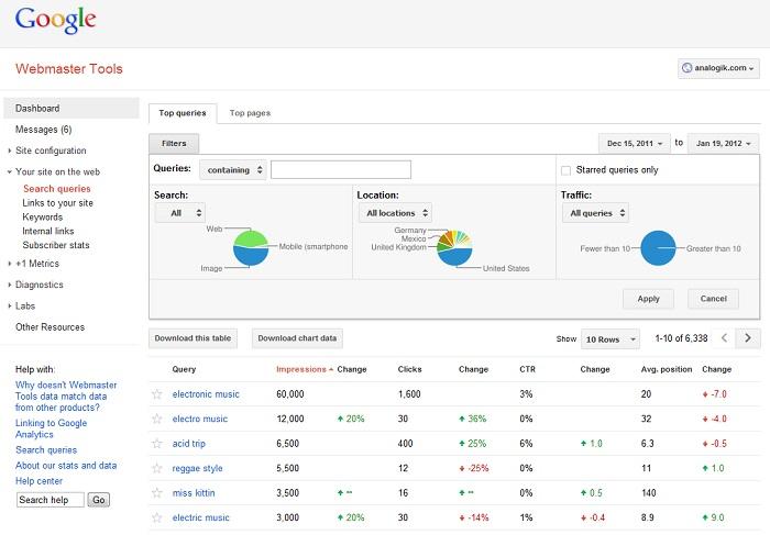 Các chỉ số Website trên công cụ GG Webmastertool