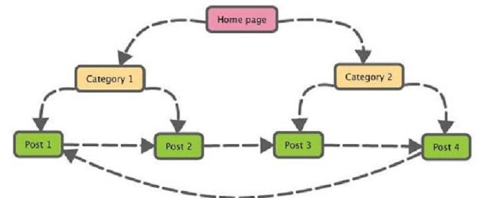 Phương pháp sử dụng Internal Link đạt hiệu quả cao