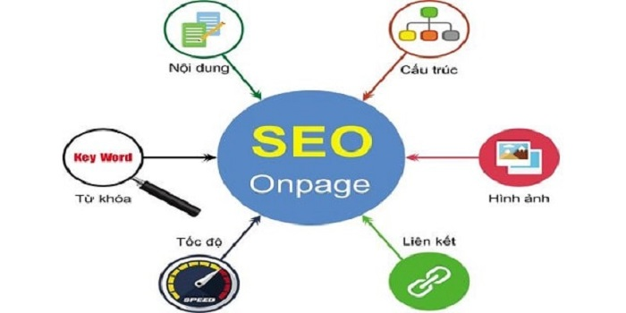 Tối ưu Internal link trong Seo Onpage.