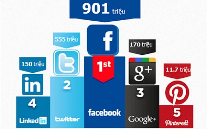 Google+ là trang mạng có sức ảnh hưởng không nhỏ, chỉ sau Facebook